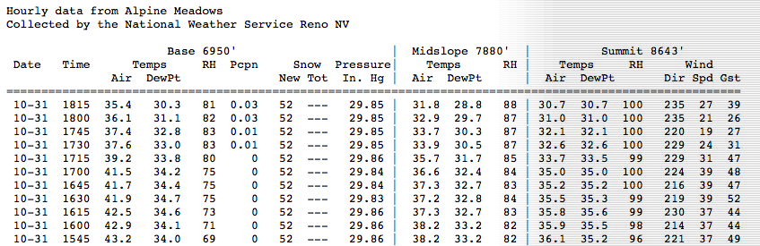 The remote sensors at Ward Peak are showing a rapid cooling trend tonight.