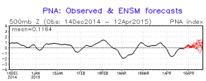 The PNA remains positive and the MJO remains neutral over the next two weeks.
